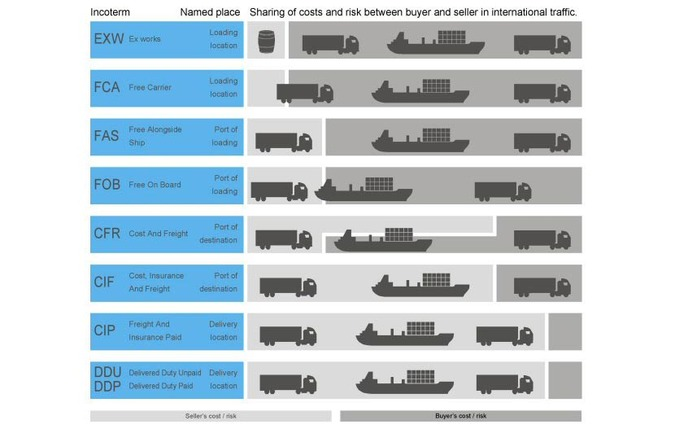 The importance of INCOTERMS in import and export contractual relations